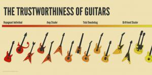 Trustworthiness of Guitars Poster Give Away